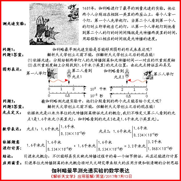 伽利略最早测光速实验的数学表达